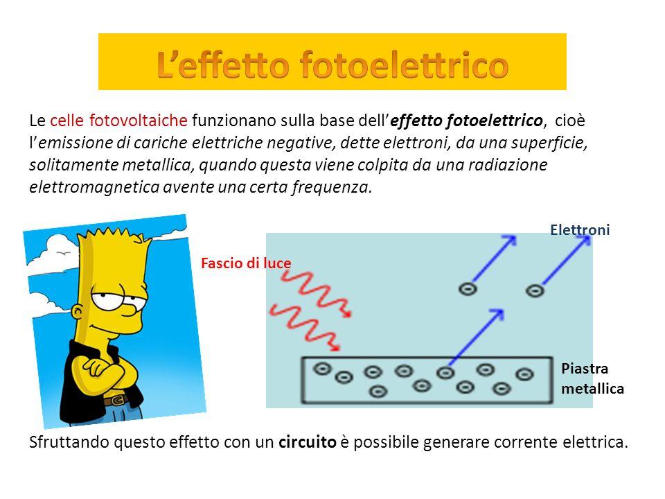 Le celle fotovoltaiche funzionano sulla base dell'effetto fotoelettrico, cioè l'emissione di cariche elettriche negative, dette elettroni, da una superficie, solitamente metallica, quando questa viene colpita da una radiazione elettromagnetica avente una certa frequenza.
