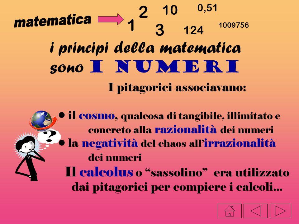 i principi della matematica sono i numeri