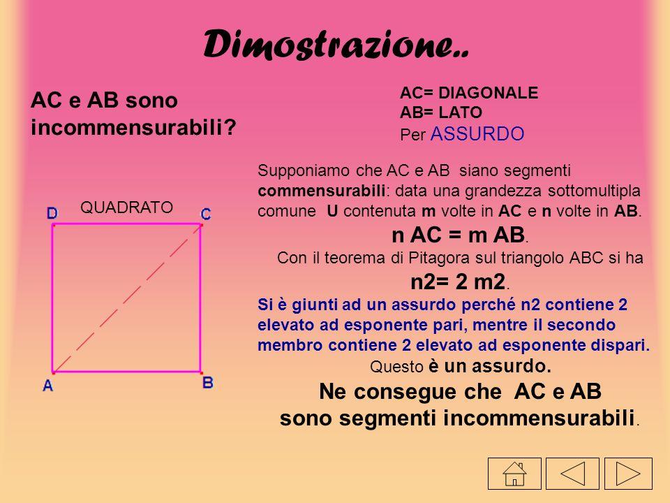 Dimostrazione.. AC e AB sono incommensurabili n AC = m AB.
