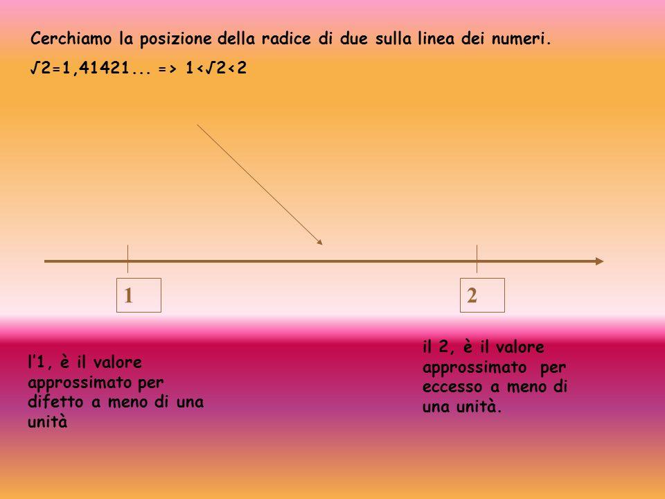 1 2 Cerchiamo la posizione della radice di due sulla linea dei numeri.