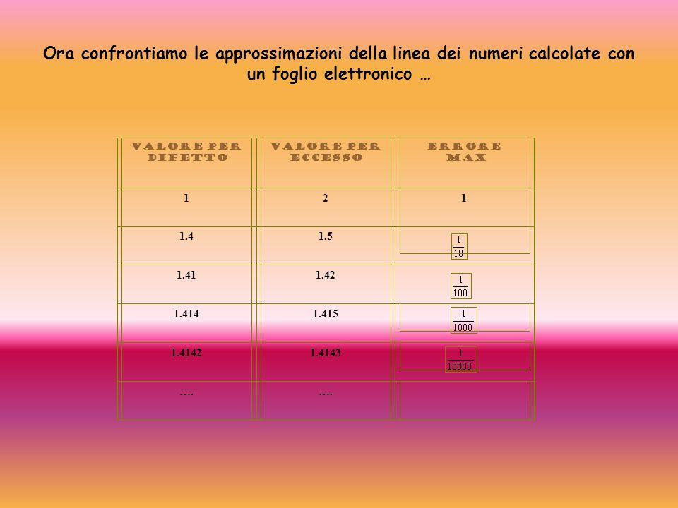Ora confrontiamo le approssimazioni della linea dei numeri calcolate con un foglio elettronico …