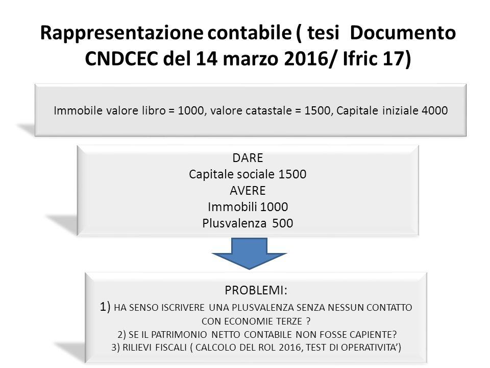 Modello unico 2016 reddito d impresa rf rq rs ppt scaricare - Calcolo valore commerciale immobile ...