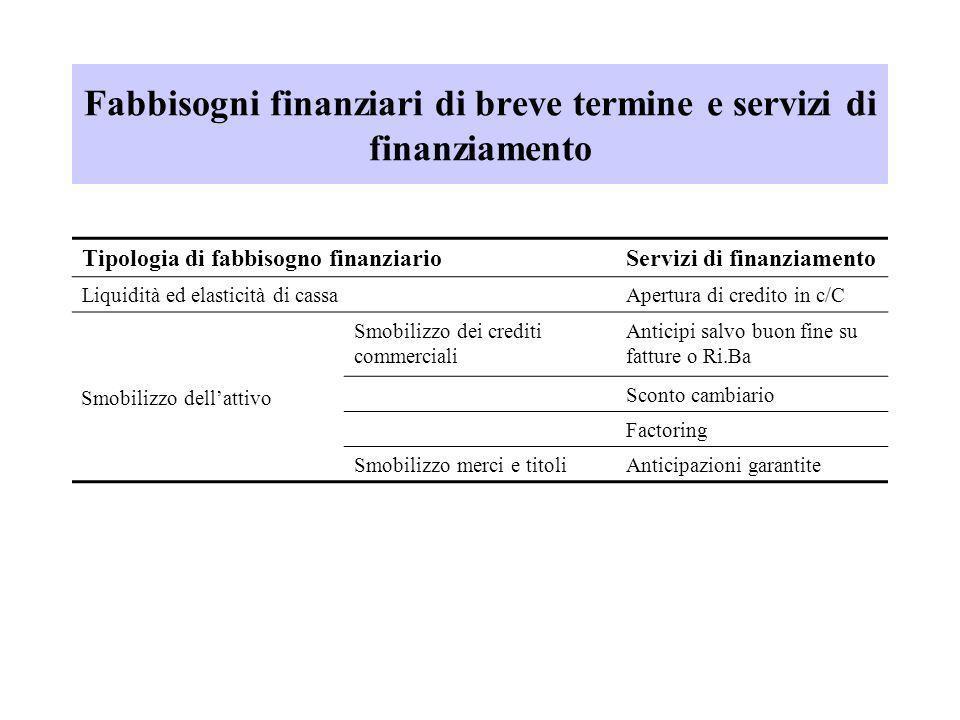 Fabbisogni finanziari di breve termine e servizi di finanziamento