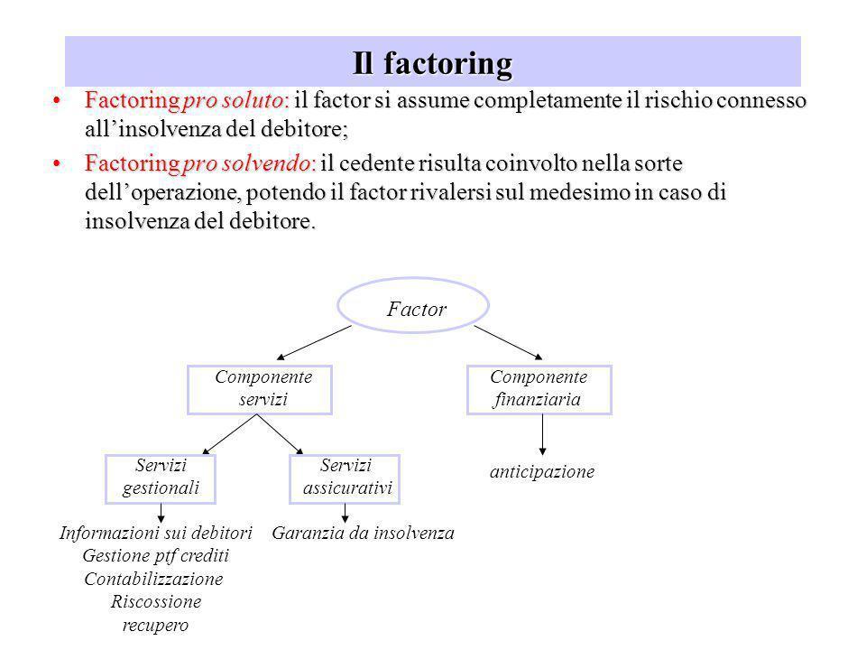 Il factoring Factoring pro soluto: il factor si assume completamente il rischio connesso all'insolvenza del debitore;