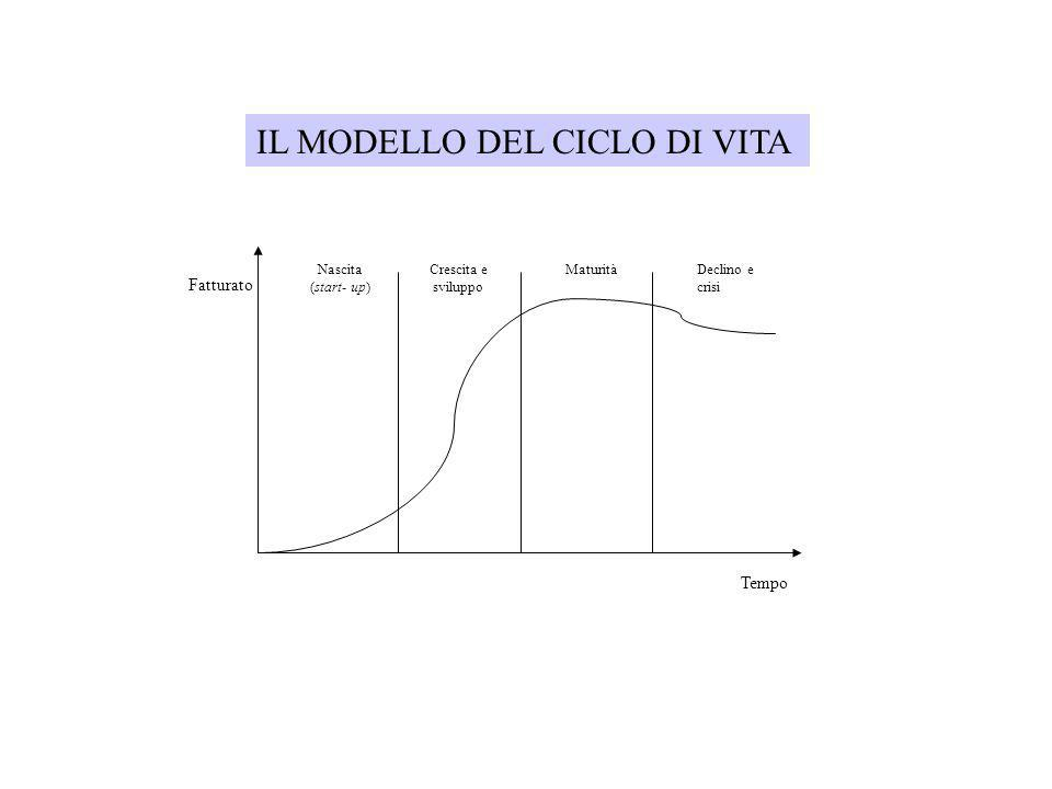 IL MODELLO DEL CICLO DI VITA