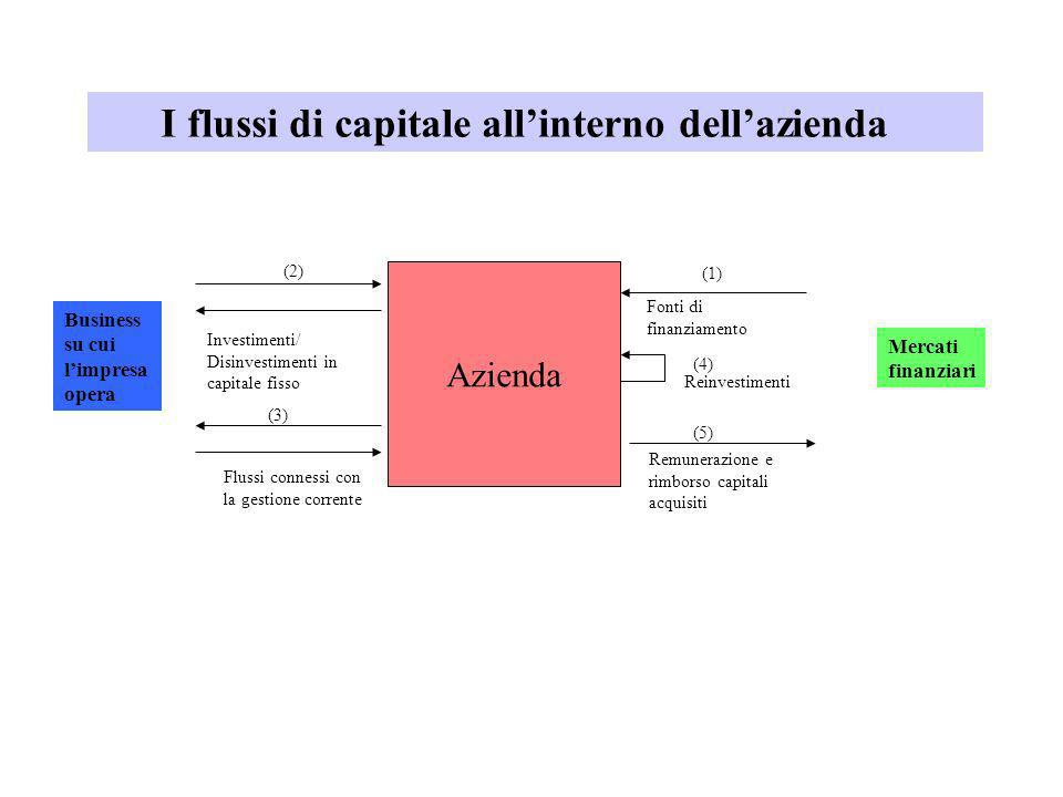 I flussi di capitale all'interno dell'azienda