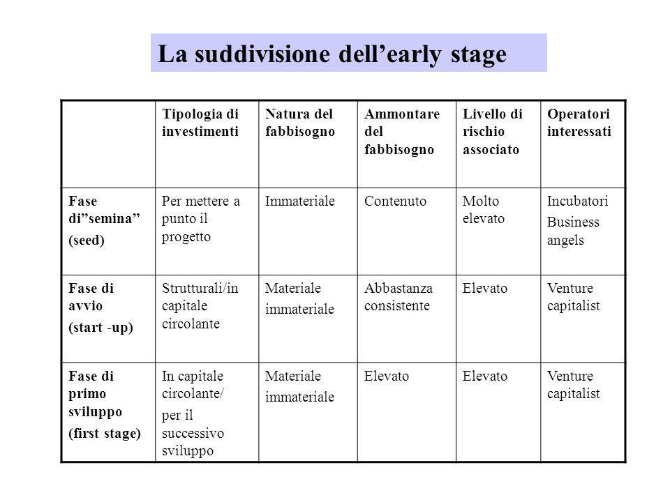 La suddivisione dell'early stage