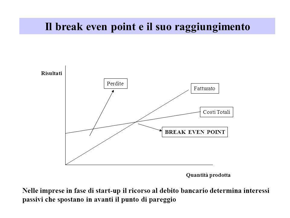 Il break even point e il suo raggiungimento