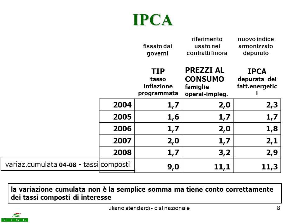 IPCA TIP tasso inflazione programmata