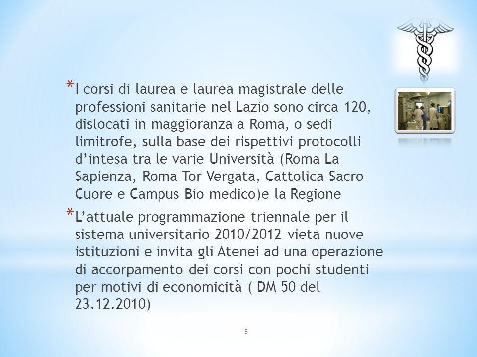 I corsi di laurea e laurea magistrale delle professioni sanitarie nel Lazio sono circa 120, dislocati in maggioranza a Roma, o sedi limitrofe, sulla base dei rispettivi protocolli d'intesa tra le varie Università (Roma La Sapienza, Roma Tor Vergata, Cattolica Sacro Cuore e Campus Bio medico)e la Regione