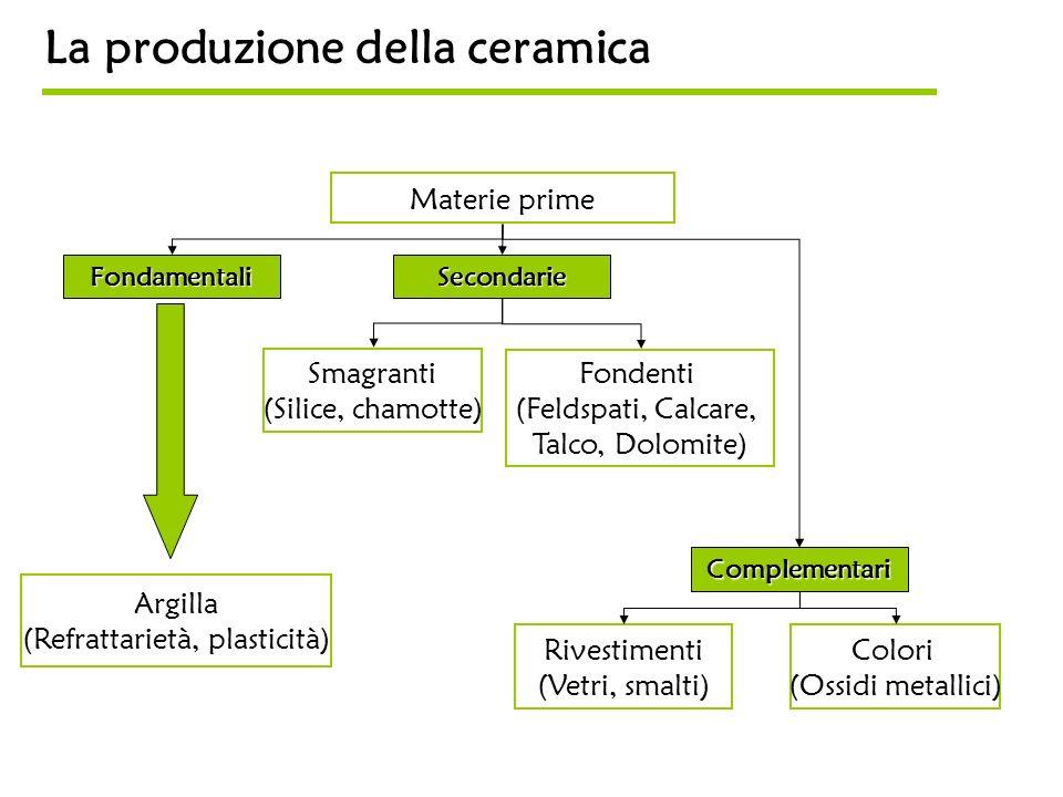 La produzione della ceramica