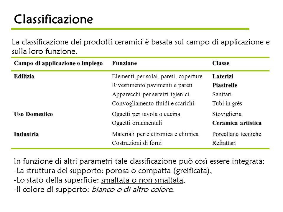Classificazione La classificazione dei prodotti ceramici è basata sul campo di applicazione e sulla loro funzione.