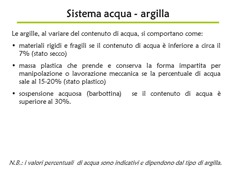 Sistema acqua - argilla