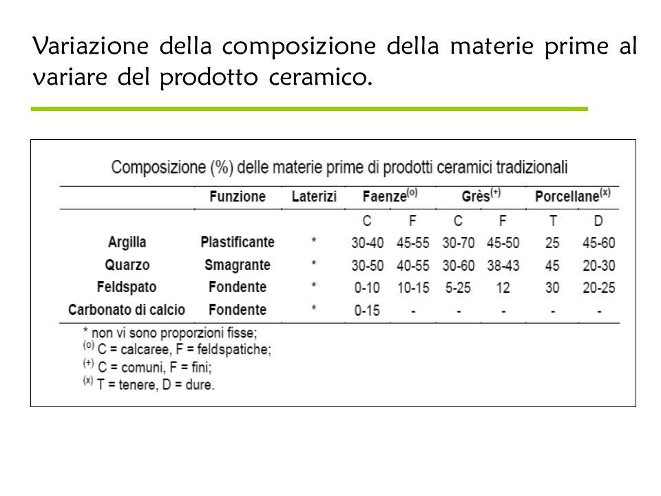 Variazione della composizione della materie prime al variare del prodotto ceramico.