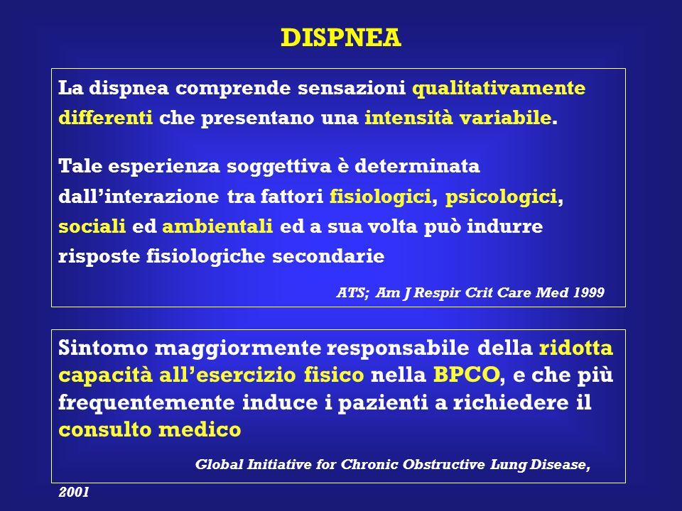 DISPNEA ATS; Am J Respir Crit Care Med 1999