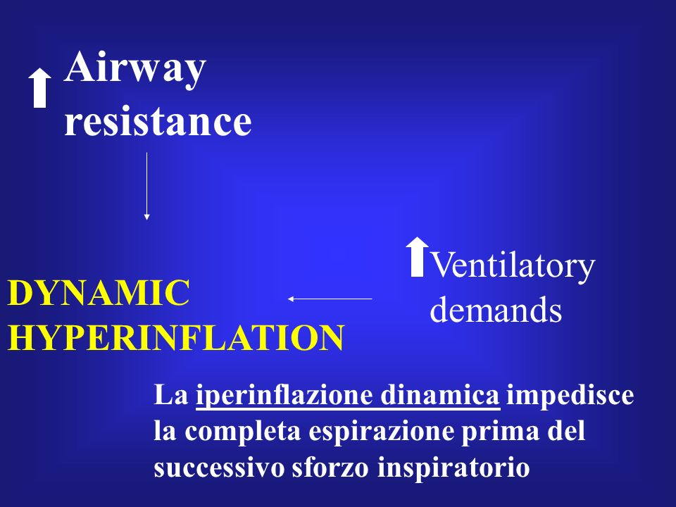 Airway resistance Ventilatory demands DYNAMIC HYPERINFLATION