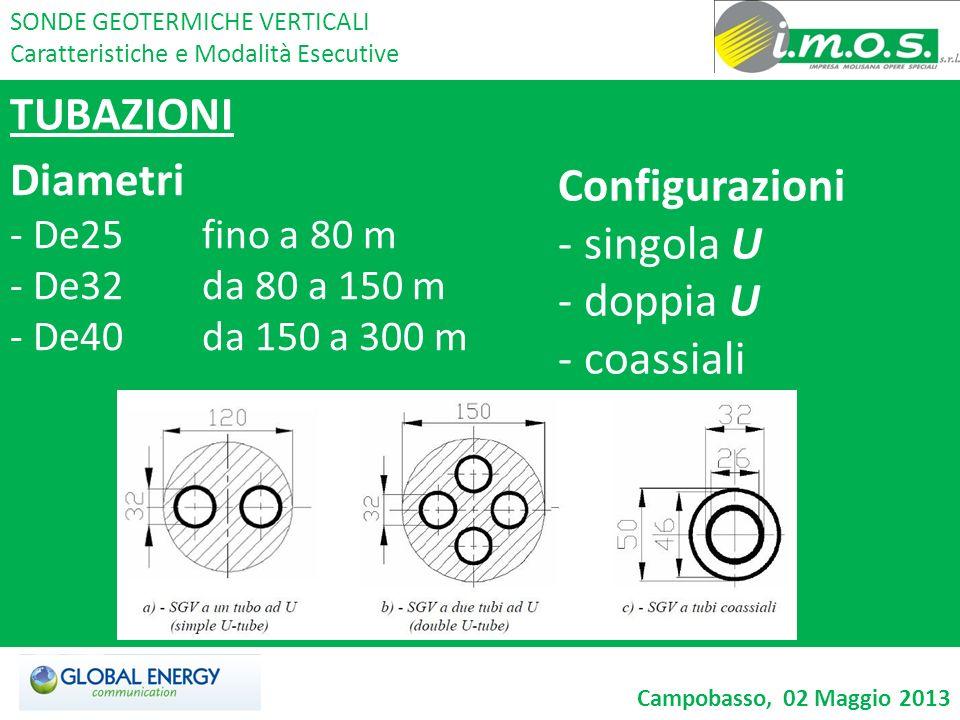 TUBAZIONI Diametri Configurazioni singola U doppia U coassiali
