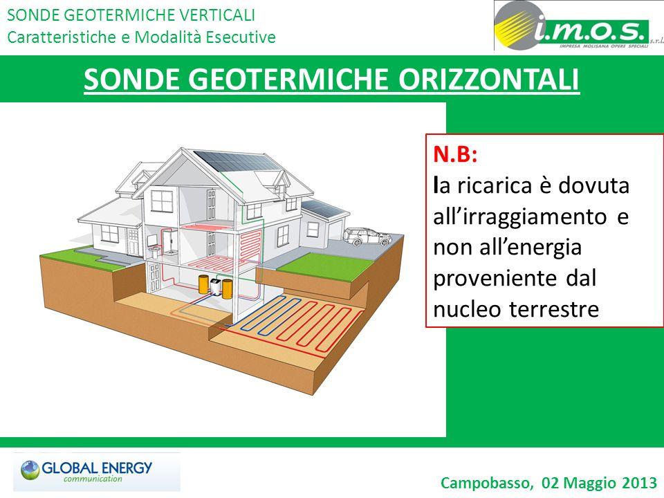 SONDE GEOTERMICHE ORIZZONTALI