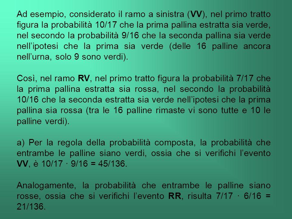 Ad esempio, considerato il ramo a sinistra (VV), nel primo tratto figura la probabilità 10/17 che la prima pallina estratta sia verde, nel secondo la probabilità 9/16 che la seconda pallina sia verde nell'ipotesi che la prima sia verde (delle 16 palline ancora nell'urna, solo 9 sono verdi).