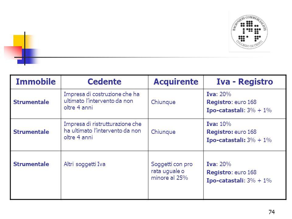 Immobile Cedente Acquirente Iva - Registro