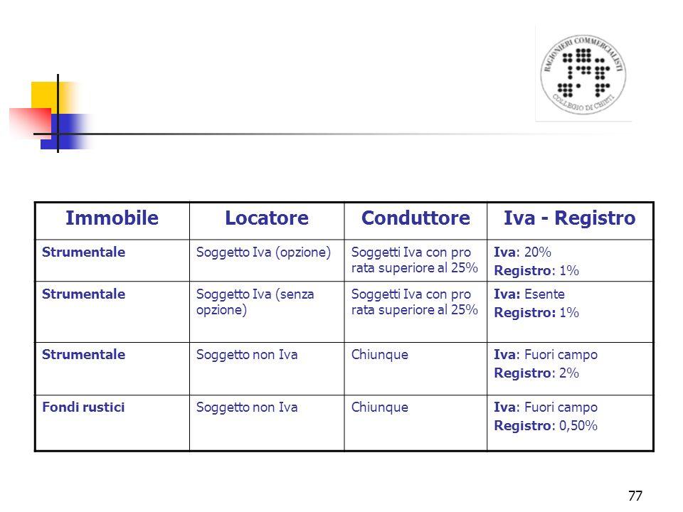 Immobile Locatore Conduttore Iva - Registro