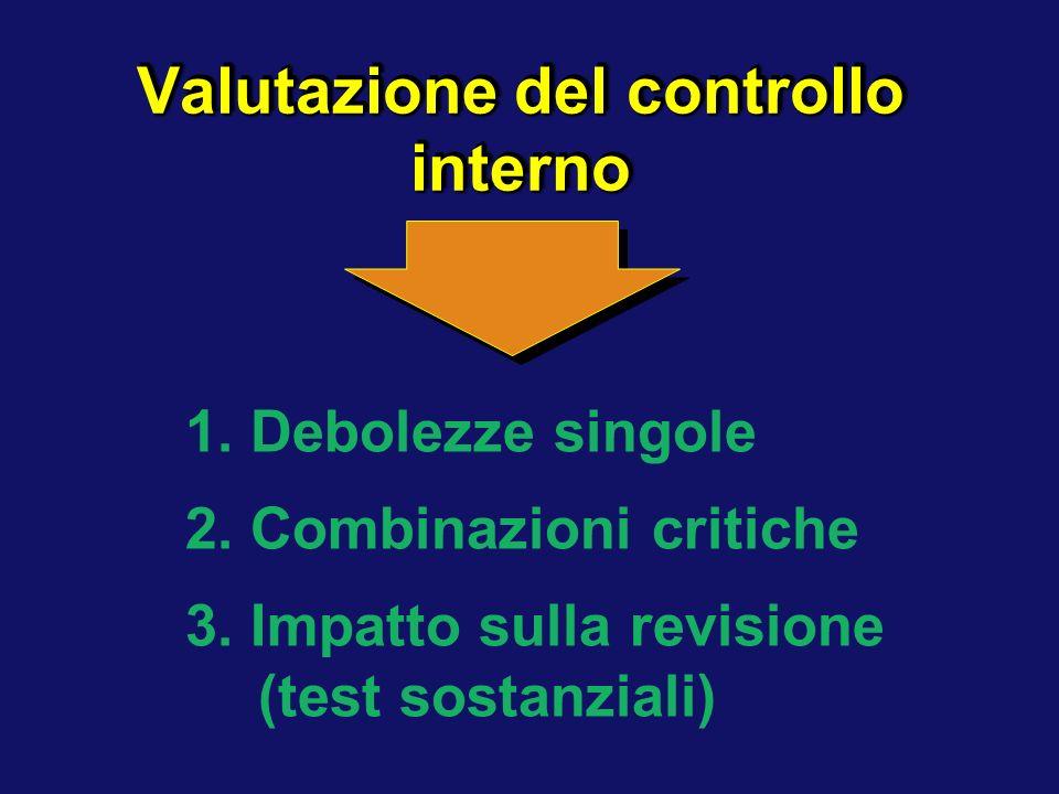 Valutazione del controllo interno