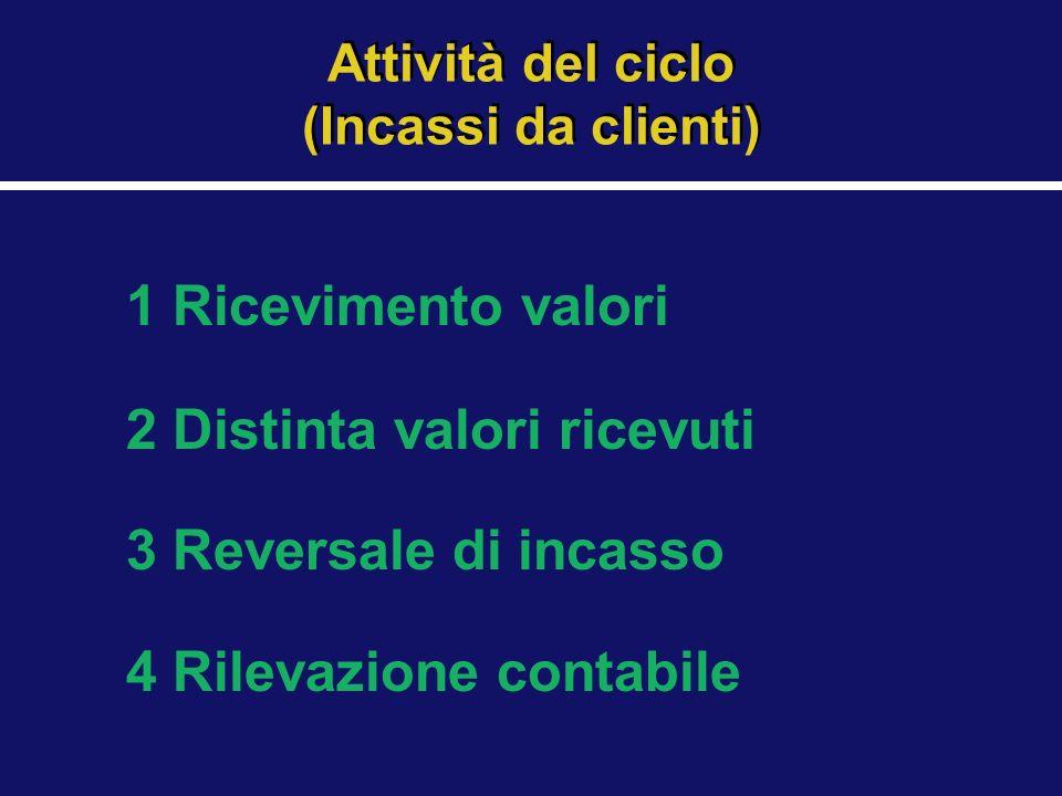 Attività del ciclo (Incassi da clienti)