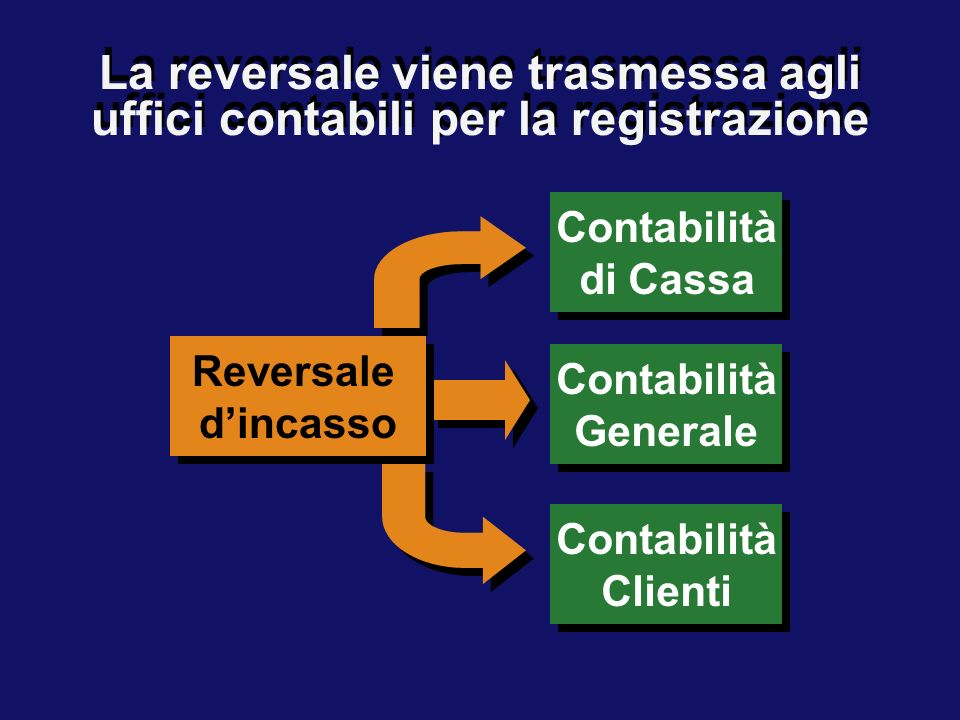 Master Auditing & Controllo di Gestione