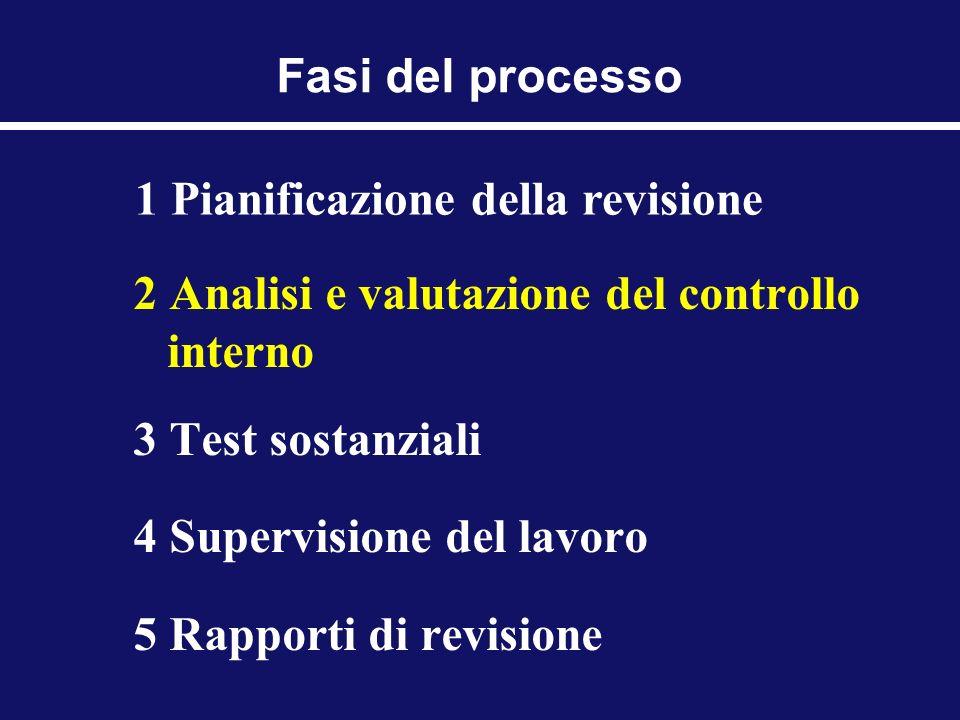 Fasi del processo 1 Pianificazione della revisione. 2 Analisi e valutazione del controllo interno.