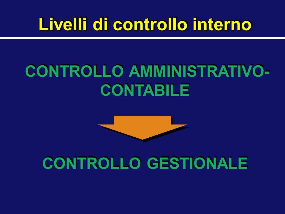 Livelli di controllo interno