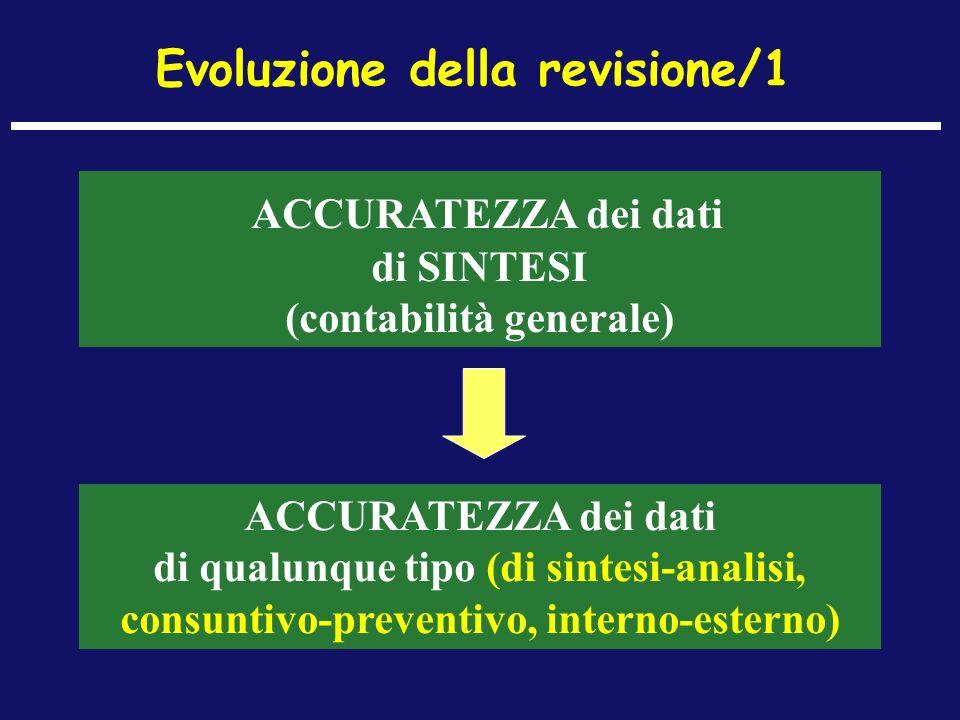Evoluzione della revisione/1