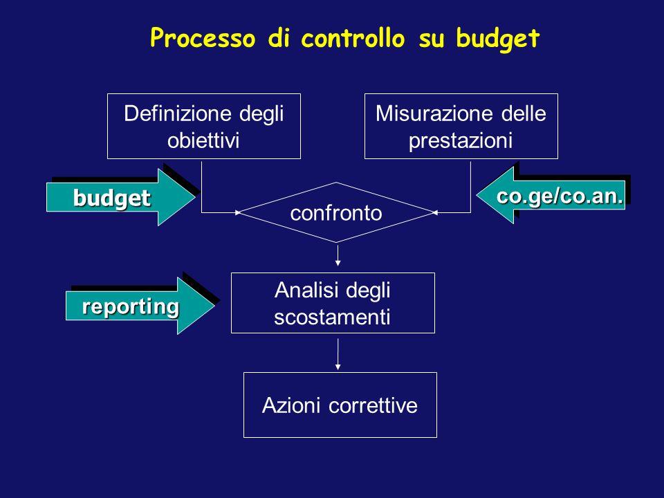 Processo di controllo su budget