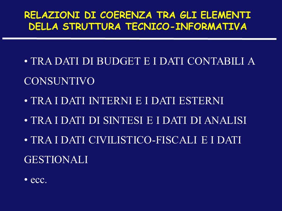 TRA DATI DI BUDGET E I DATI CONTABILI A CONSUNTIVO