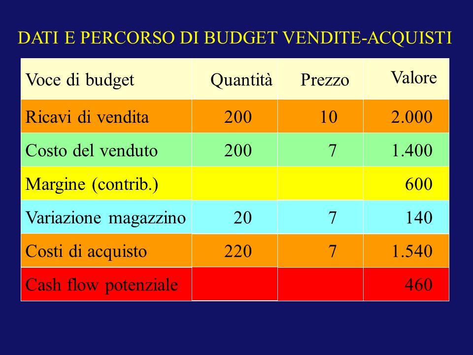 DATI E PERCORSO DI BUDGET VENDITE-ACQUISTI