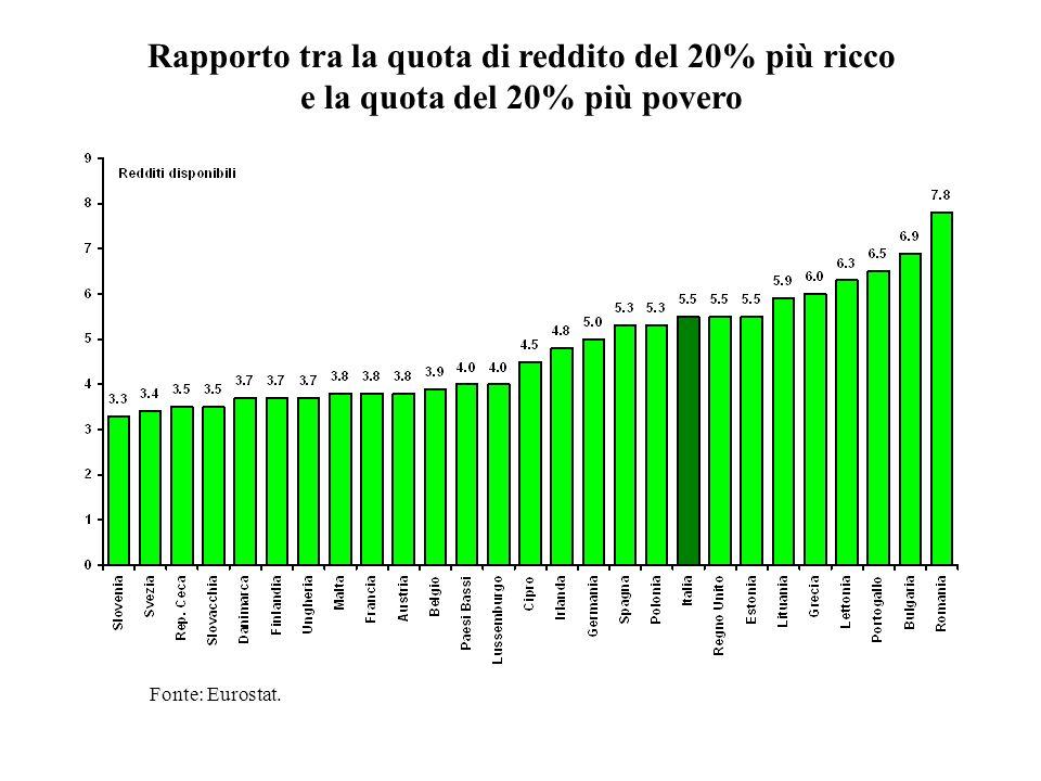 Rapporto tra la quota di reddito del 20% più ricco
