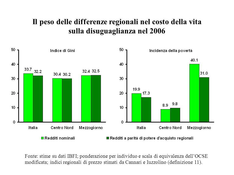 Il peso delle differenze regionali nel costo della vita