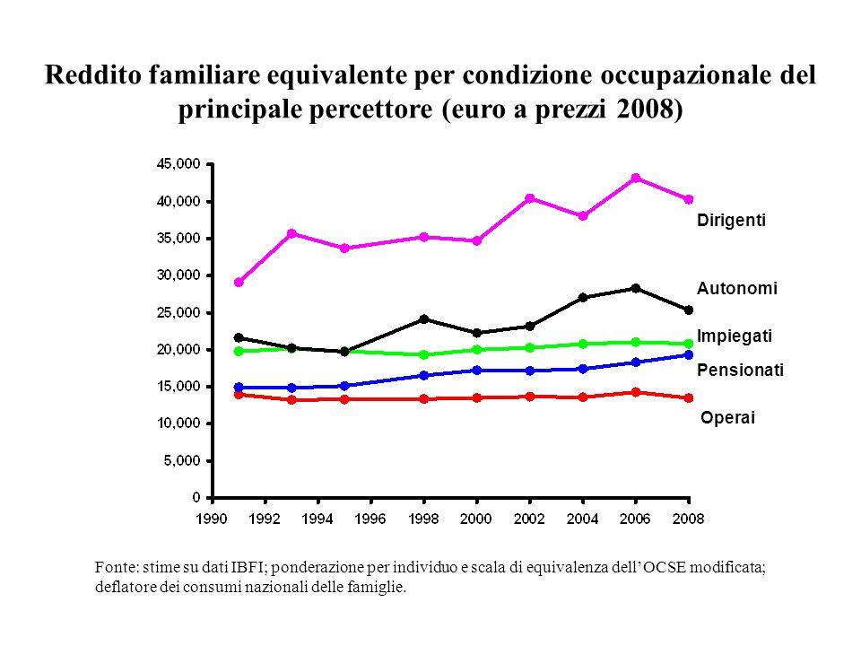 Reddito familiare equivalente per condizione occupazionale del principale percettore (euro a prezzi 2008)