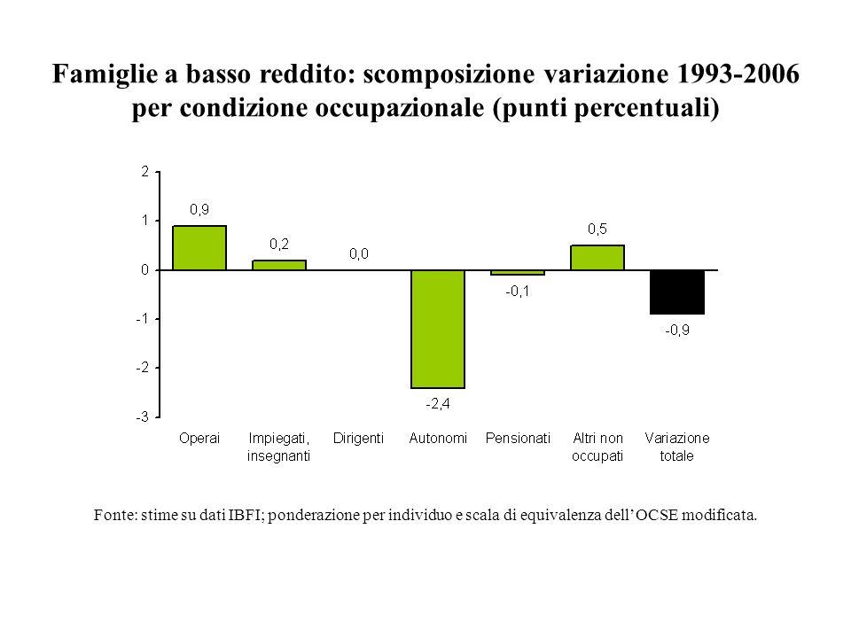 Famiglie a basso reddito: scomposizione variazione 1993-2006 per condizione occupazionale (punti percentuali)