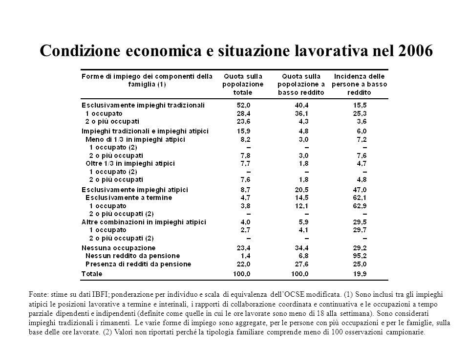 Condizione economica e situazione lavorativa nel 2006