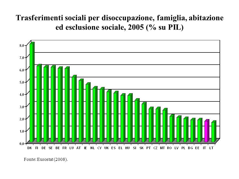 Trasferimenti sociali per disoccupazione, famiglia, abitazione ed esclusione sociale, 2005 (% su PIL)