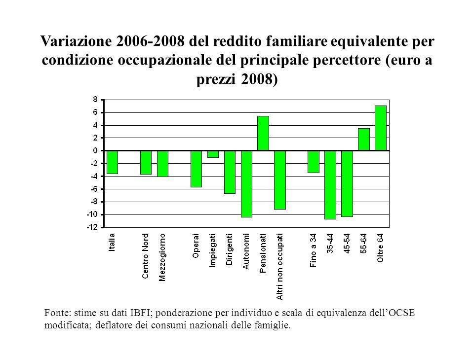 Variazione 2006-2008 del reddito familiare equivalente per condizione occupazionale del principale percettore (euro a prezzi 2008)
