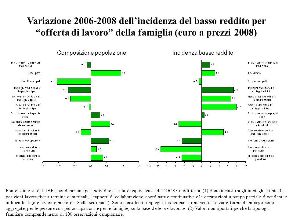 Variazione 2006-2008 dell'incidenza del basso reddito per
