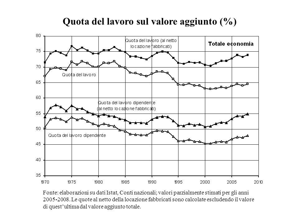 Quota del lavoro sul valore aggiunto (%)