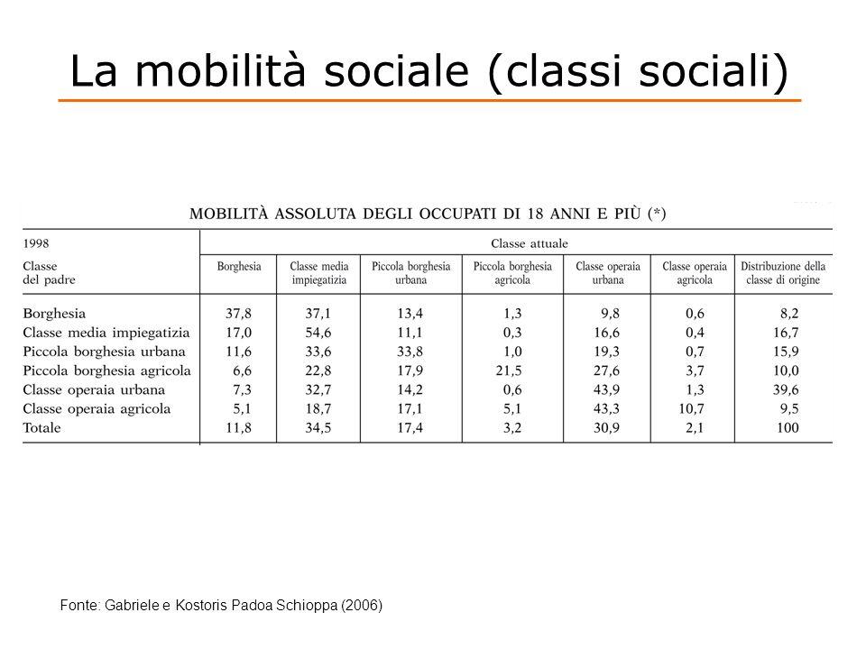 La mobilità sociale (classi sociali)