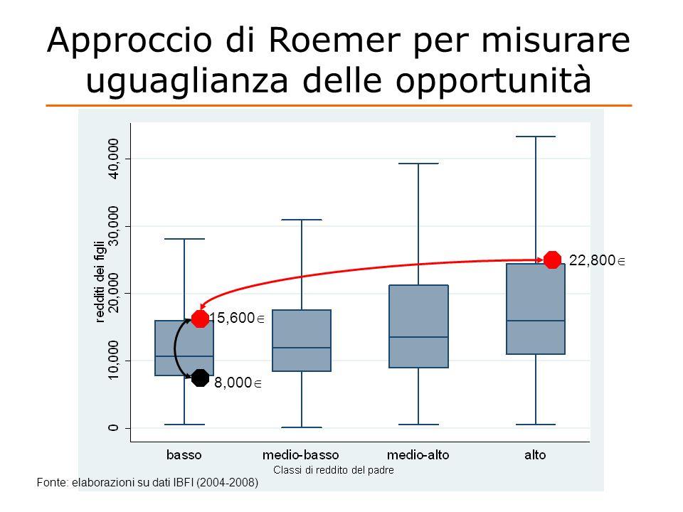 Approccio di Roemer per misurare uguaglianza delle opportunità