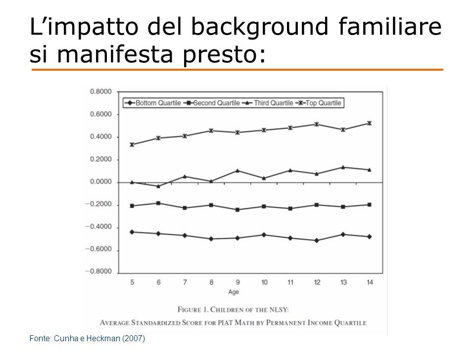 L'impatto del background familiare si manifesta presto: