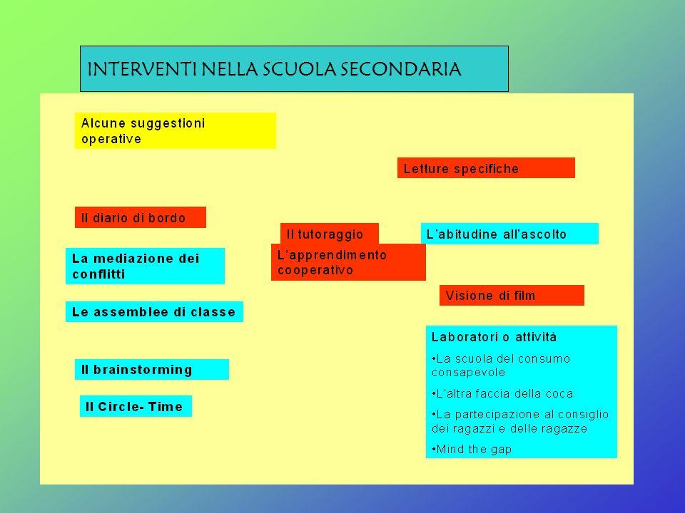 INTERVENTI NELLA SCUOLA SECONDARIA