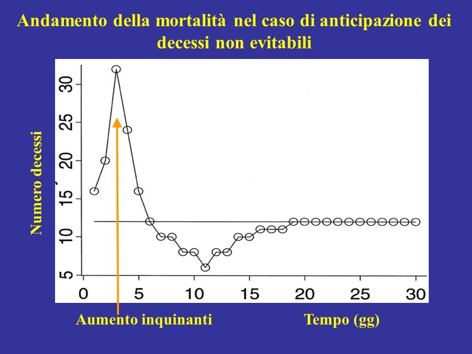 Andamento della mortalità nel caso di anticipazione dei decessi non evitabili