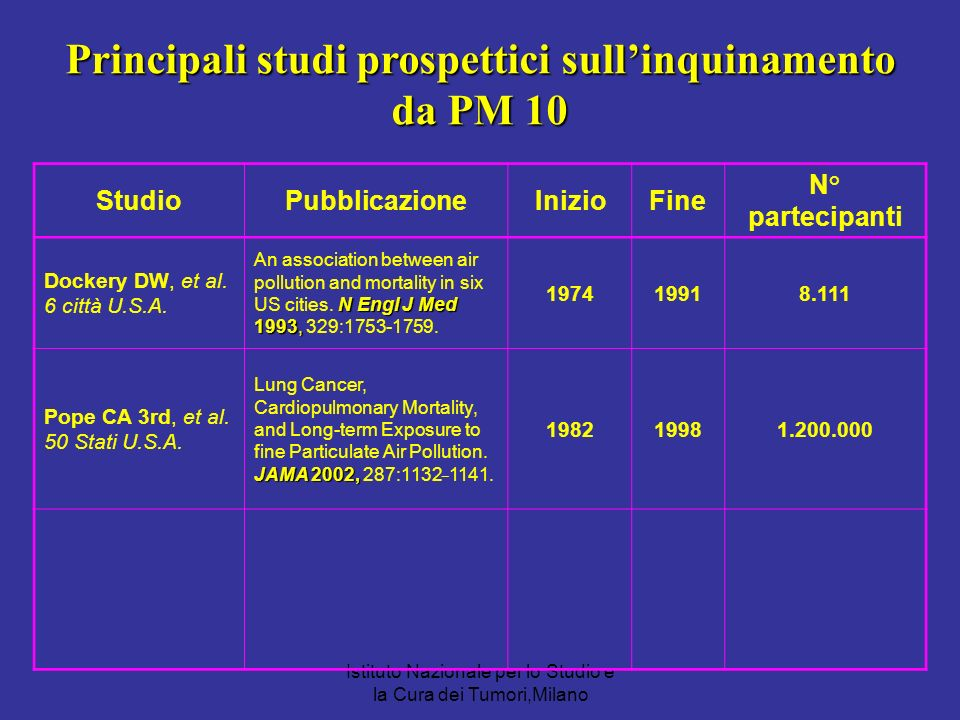 Principali studi prospettici sull'inquinamento da PM 10