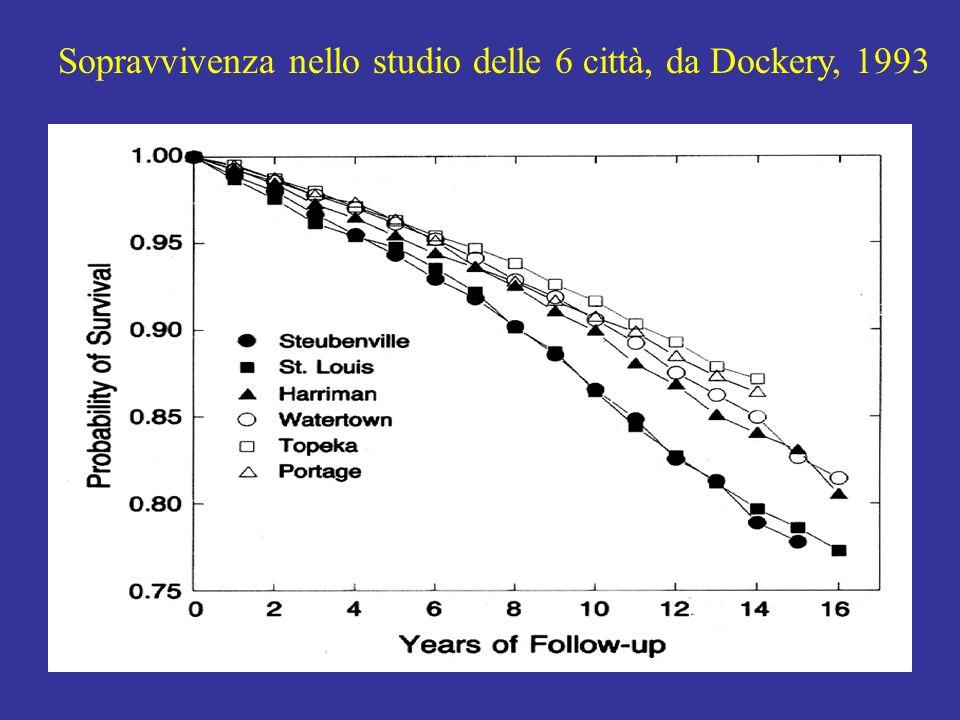 Sopravvivenza nello studio delle 6 città, da Dockery, 1993